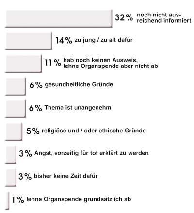 infografik-organspenden