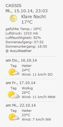 WP Forecast_Wetter-Anzeige-Beispiel